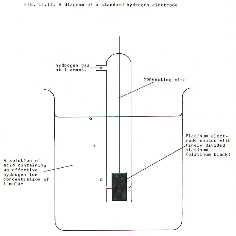 fig11 12 chembook co uk chemistry in perspective for bored and confused nx58f5500ss electrode wire diagram at reclaimingppi.co