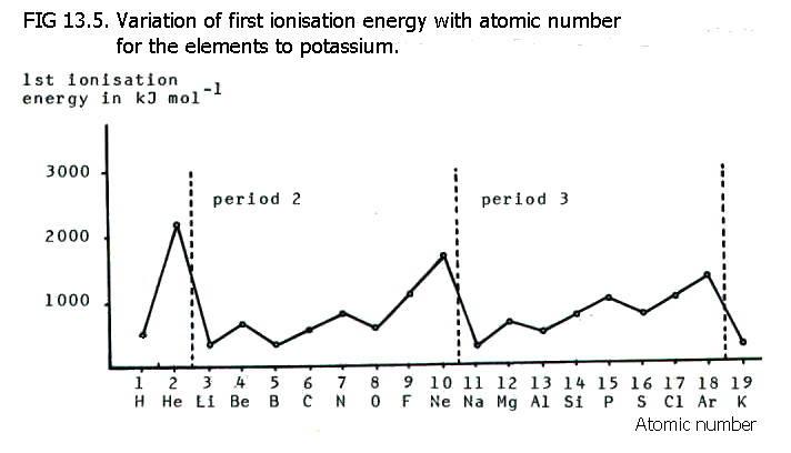 Successive Ionisation Energies