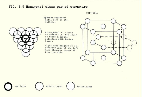 Chembook chemistry in perspective for bored and confused iii cubic close packing is found in aluminium copper lead and silver amongst the metals it is also the arrangement taken up by iodine molecules in solid ccuart Gallery